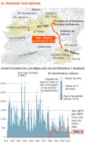 Tres barones del PP pugnan con Arias Cañete por la política de agua